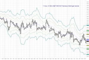 1 Hour Emini S&P w/ Bollinger Bands