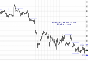 1 Hour Emini S&P High Low Indicator