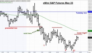 S&P Emini Futures may 23