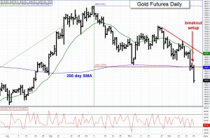February Gold Futures