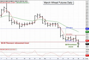 March Wheat Futures