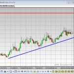 Turner's Take – Corn, Soybean & Crude Oil