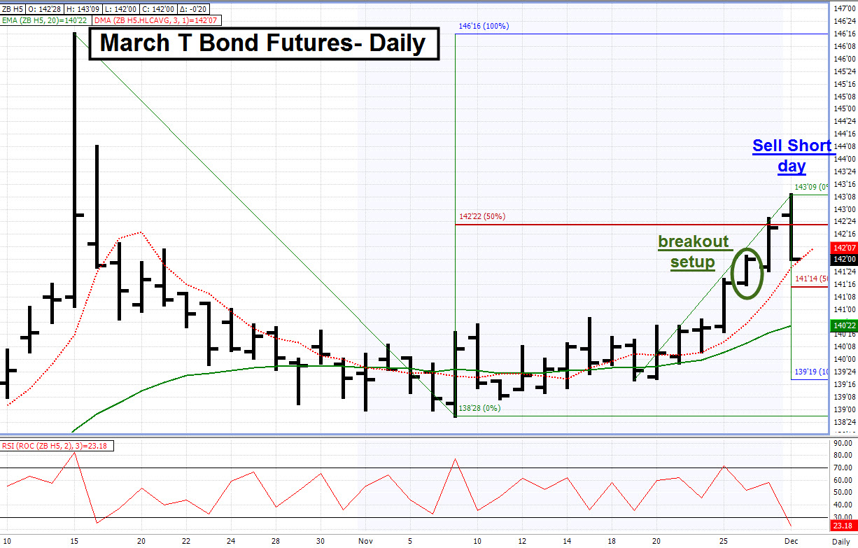 Trading strategies for bond futures